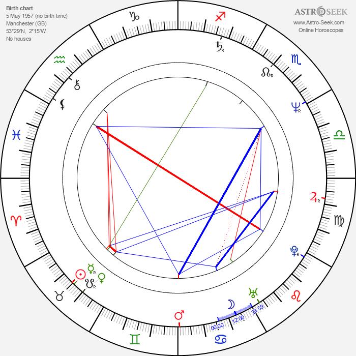 Peter Howitt - Astrology Natal Birth Chart