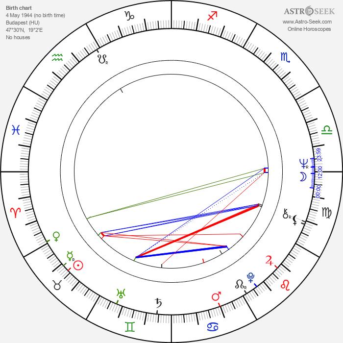 Péter Huszti - Astrology Natal Birth Chart