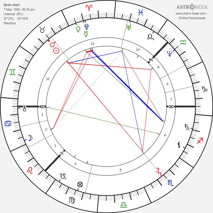 Peter Ilyich Tchaikovsky - Astrology Natal Birth Chart
