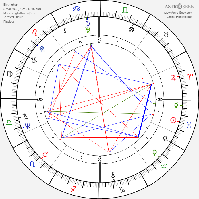 Peter Isler - Astrology Natal Birth Chart