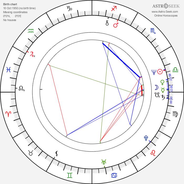Peter Jan Rens - Astrology Natal Birth Chart