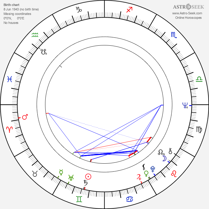 Peter Jezný - Astrology Natal Birth Chart