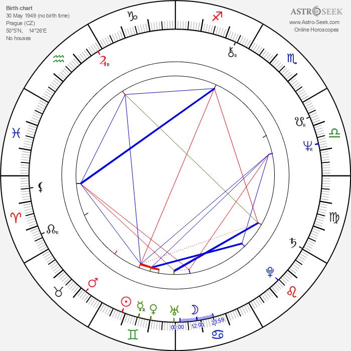 Peter Kahane - Astrology Natal Birth Chart