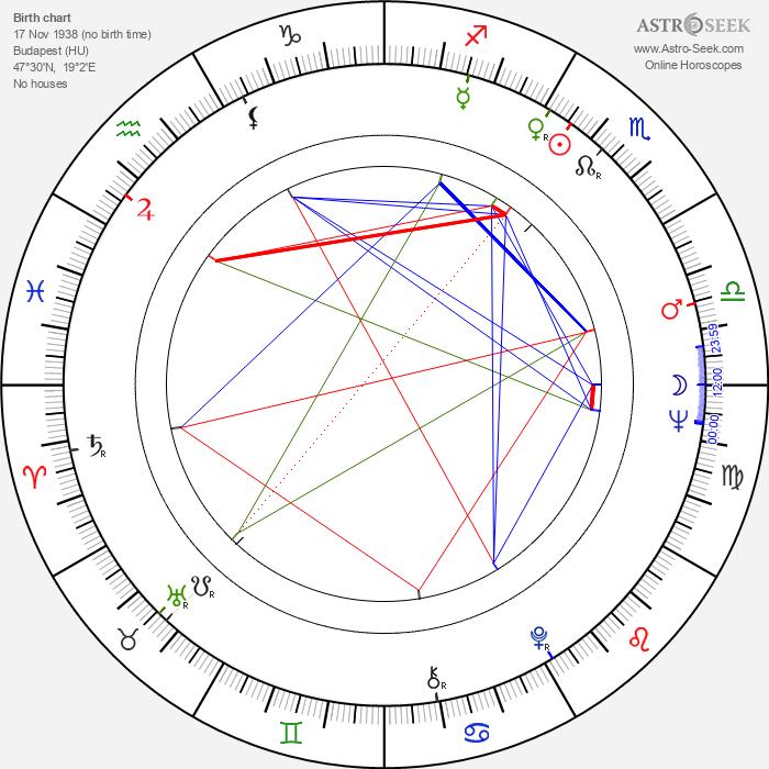 Peter Kassovitz - Astrology Natal Birth Chart