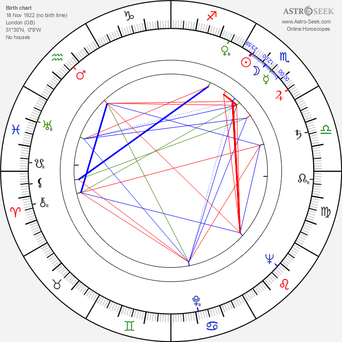 Peter Kennedy - Astrology Natal Birth Chart