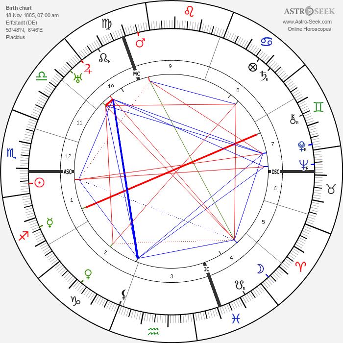 Peter Kentenuch - Astrology Natal Birth Chart