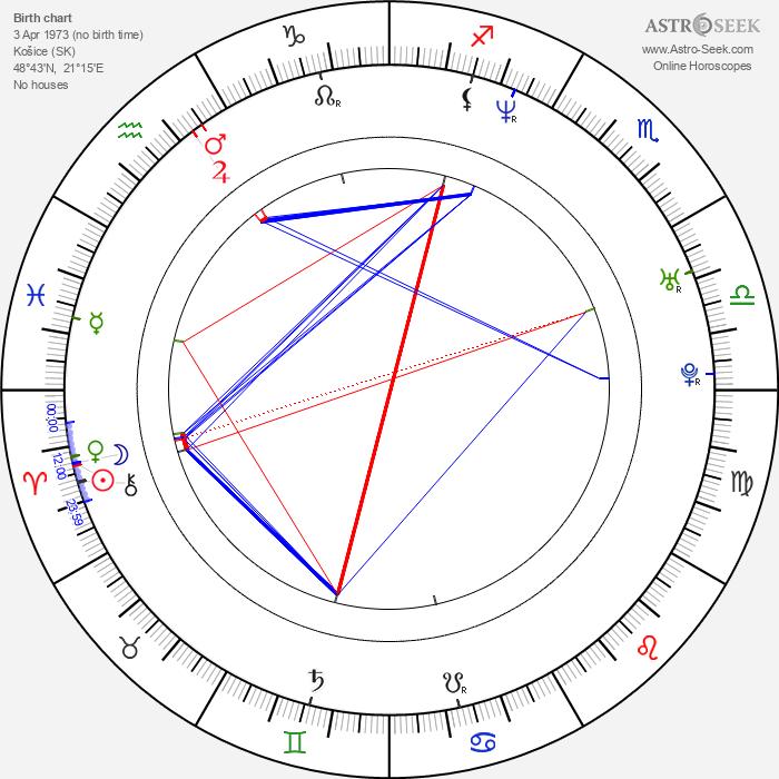 Peter Kerekes - Astrology Natal Birth Chart