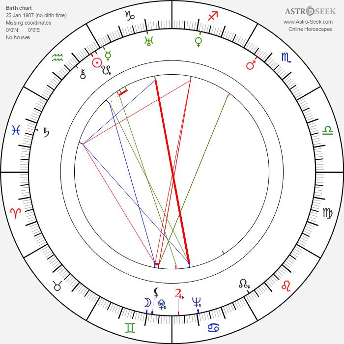 Peter Klein - Astrology Natal Birth Chart