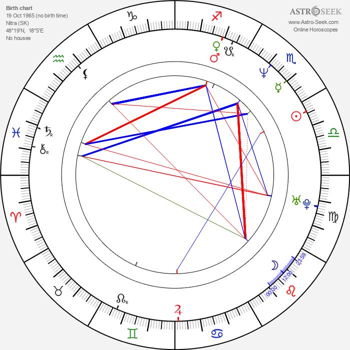 Peter Kočiš - Astrology Natal Birth Chart