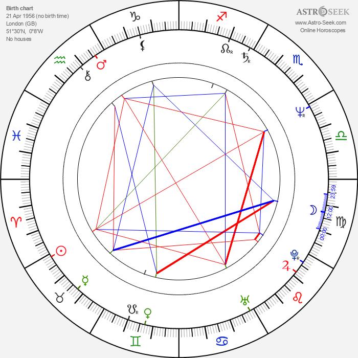 Peter Kosminsky - Astrology Natal Birth Chart