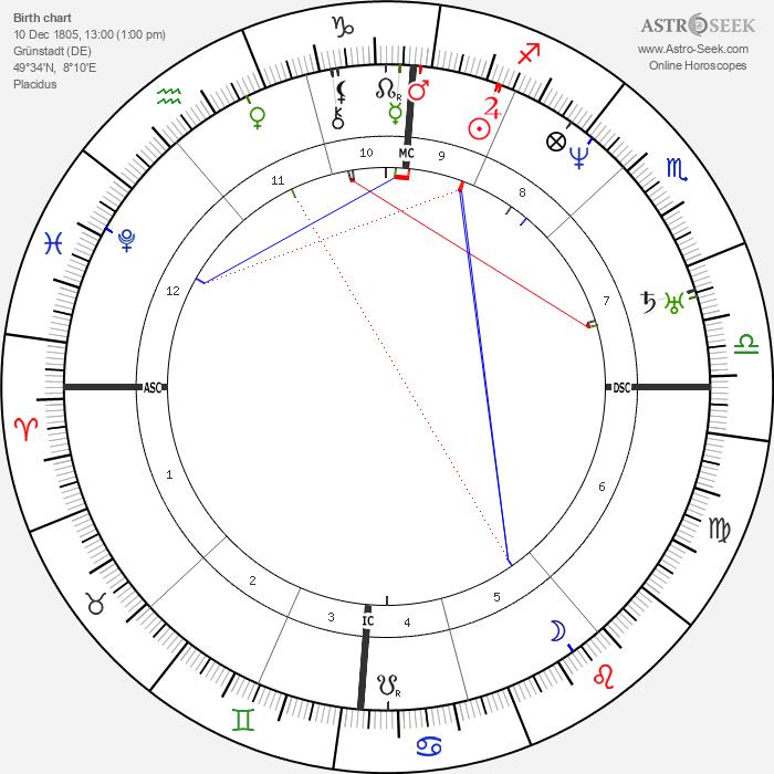 Peter Köstler - Astrology Natal Birth Chart