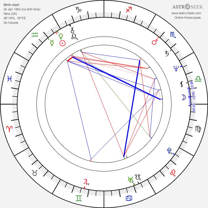 Peter Kovarčík - Astrology Natal Birth Chart