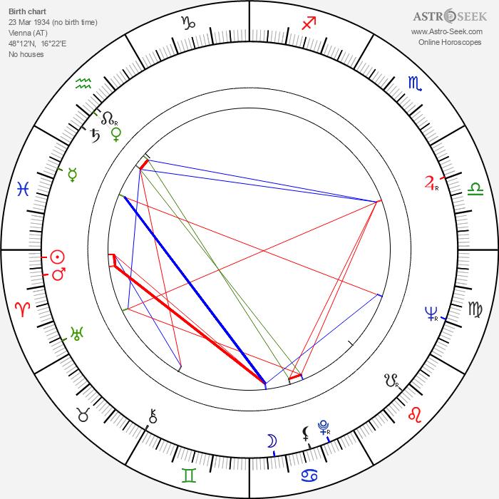 Peter Kubelka - Astrology Natal Birth Chart