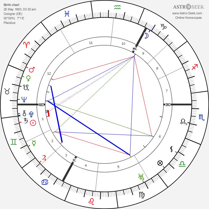 Peter Kürten - Astrology Natal Birth Chart