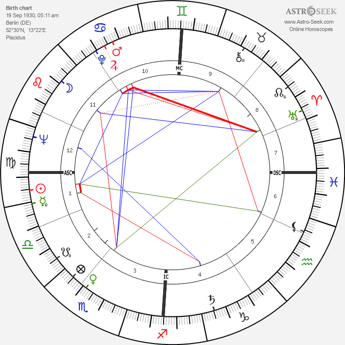 Peter Lewis Rost - Astrology Natal Birth Chart