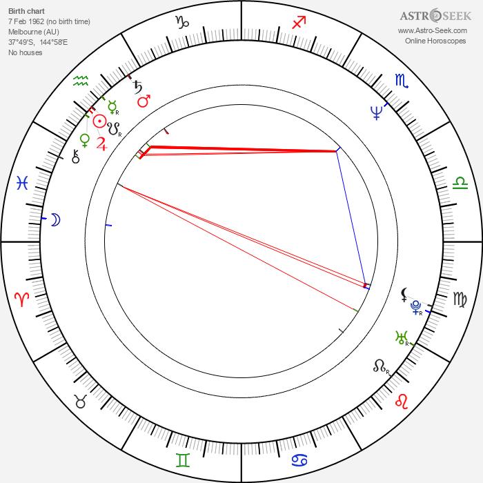 Peter Linka - Astrology Natal Birth Chart