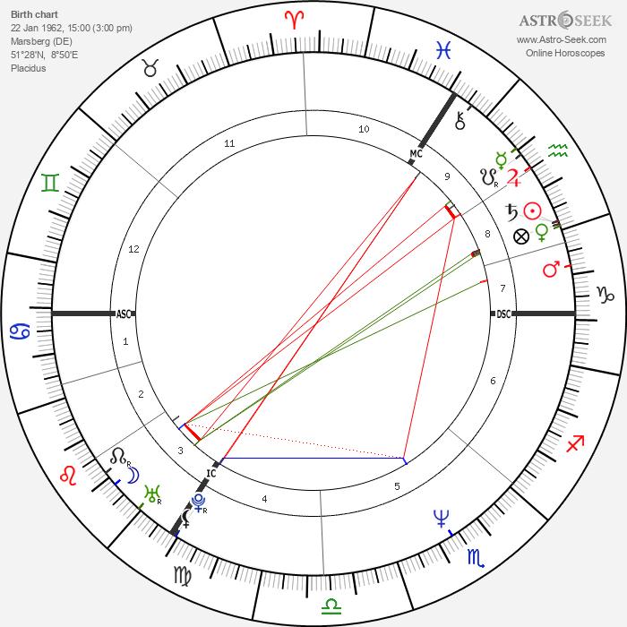 Peter Lohmeyer - Astrology Natal Birth Chart