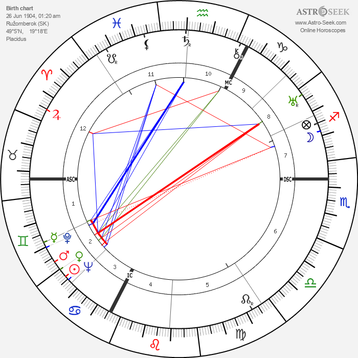 Peter Lorre - Astrology Natal Birth Chart