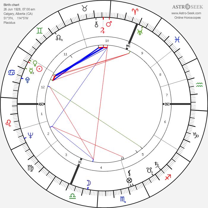 Peter Lougheed - Astrology Natal Birth Chart