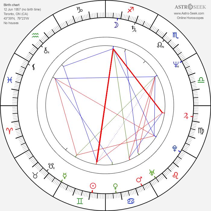 Peter Lynch - Astrology Natal Birth Chart