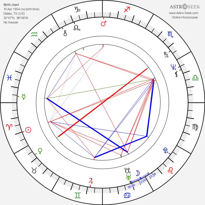 Peter MacNicol - Astrology Natal Birth Chart