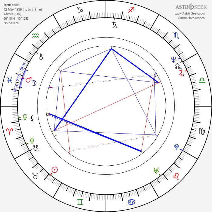 Peter Madsen - Astrology Natal Birth Chart