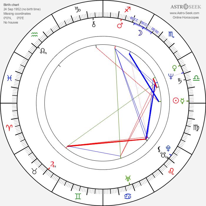 Peter Markle - Astrology Natal Birth Chart