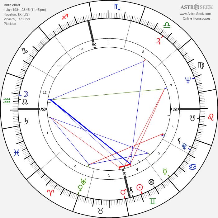 Peter Masterson - Astrology Natal Birth Chart