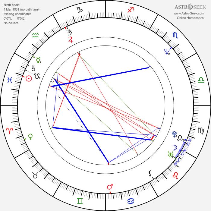 Peter Maťo - Astrology Natal Birth Chart