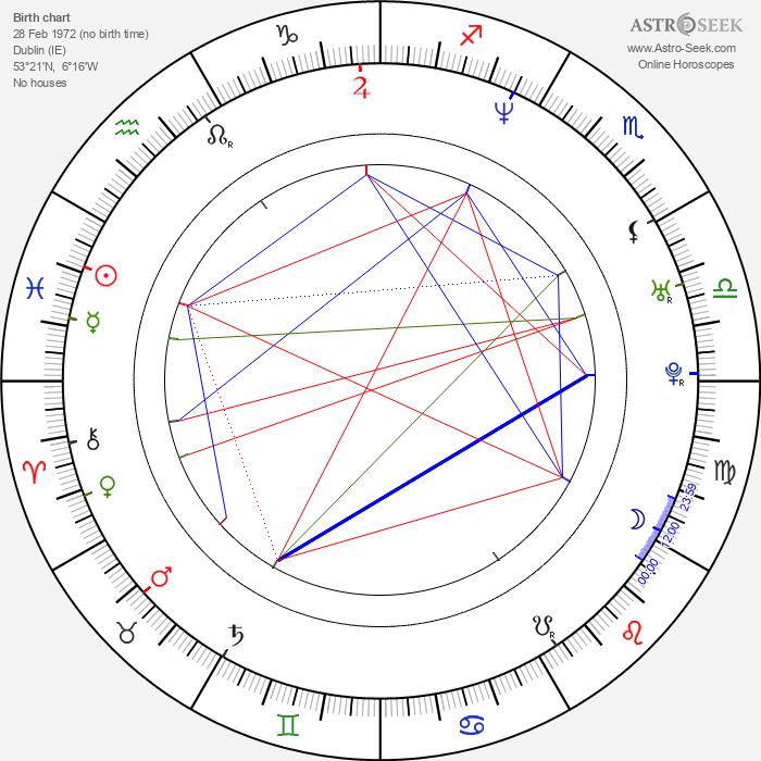 Peter McDonald - Astrology Natal Birth Chart