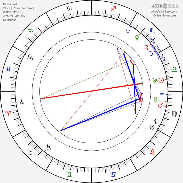 Peter McGennis - Astrology Natal Birth Chart
