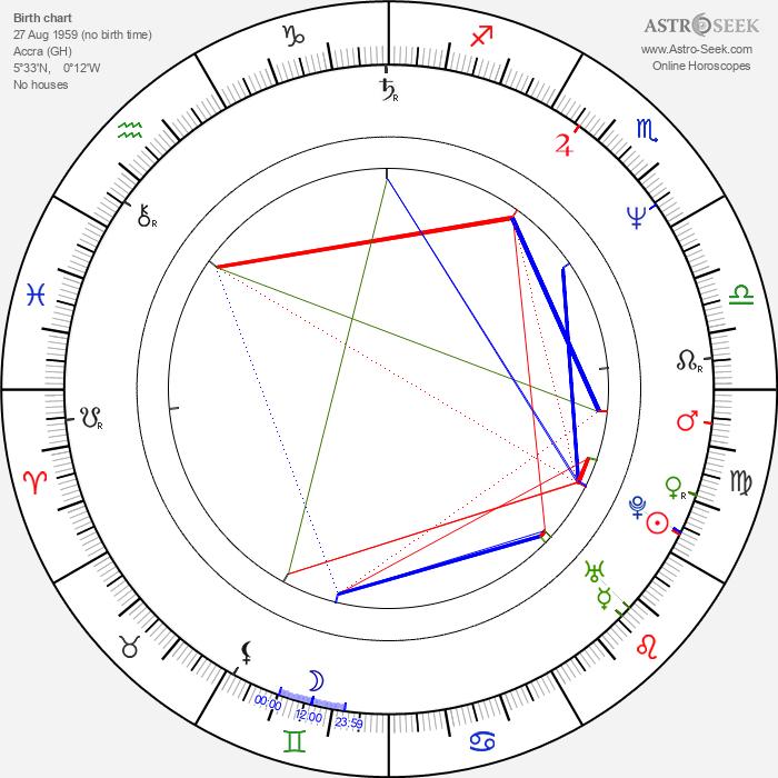 Peter Mensah - Astrology Natal Birth Chart