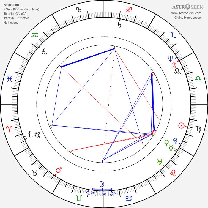 Peter Mettler - Astrology Natal Birth Chart