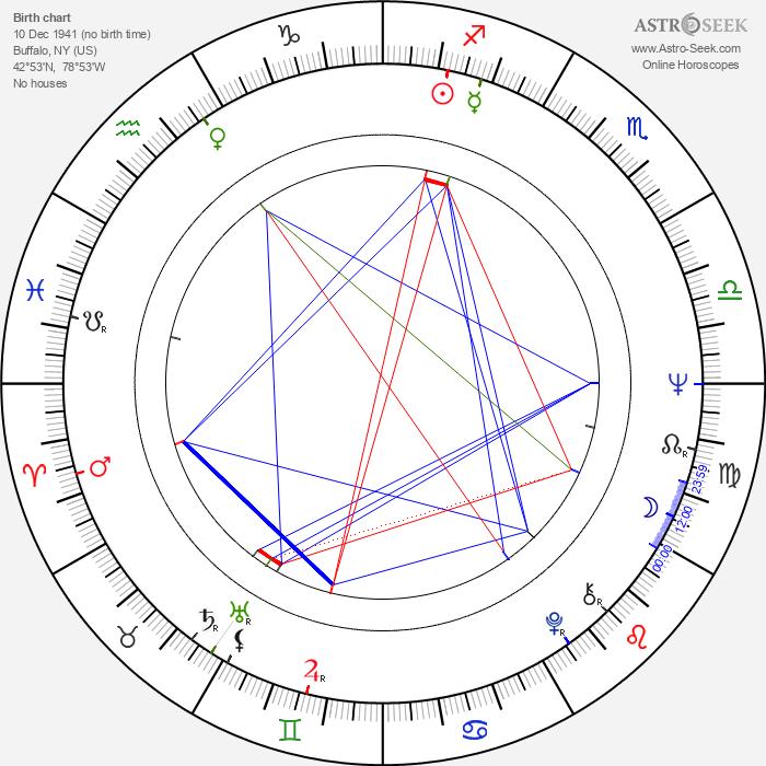 Peter Michael Goetz - Astrology Natal Birth Chart