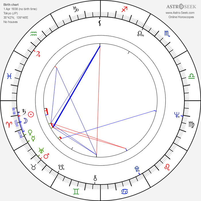 Peter Miles - Astrology Natal Birth Chart