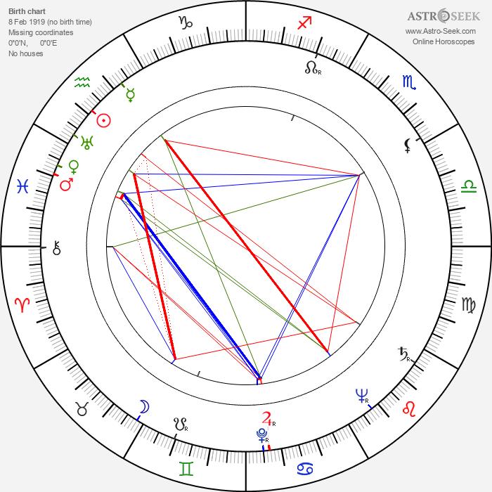 Peter Mirolybov - Astrology Natal Birth Chart