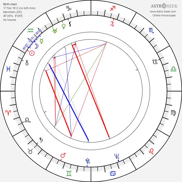 Peter Mosbacher - Astrology Natal Birth Chart