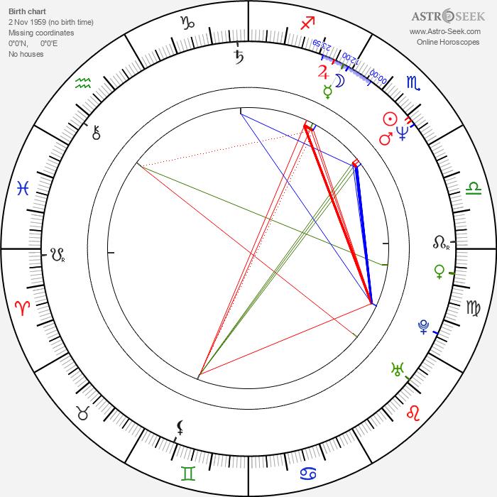 Peter Mullan - Astrology Natal Birth Chart