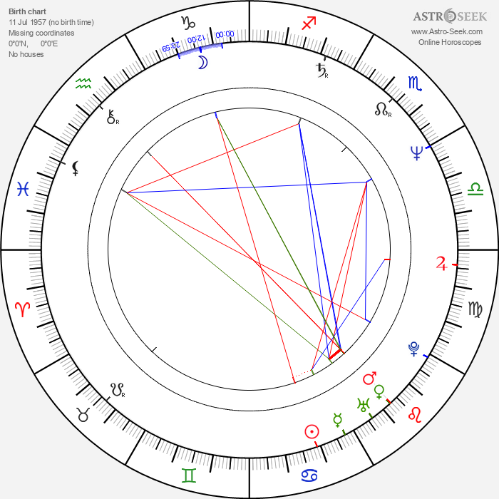 Peter Murphy - Astrology Natal Birth Chart