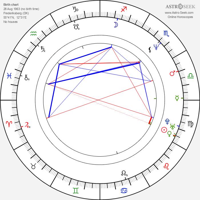 Peter Mygind - Astrology Natal Birth Chart