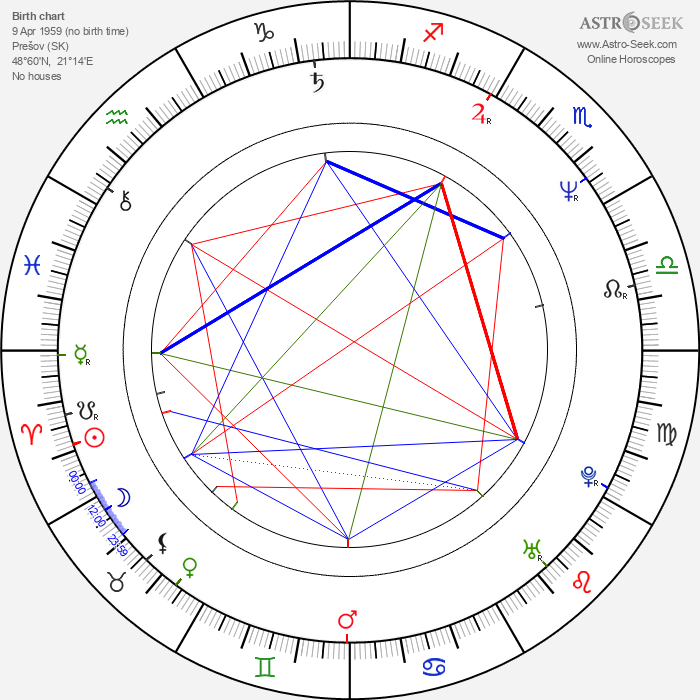 Peter Nagy - Astrology Natal Birth Chart