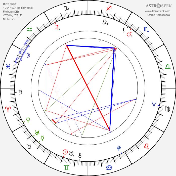 Peter Nestler - Astrology Natal Birth Chart