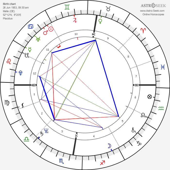 Peter Neubaecker - Astrology Natal Birth Chart