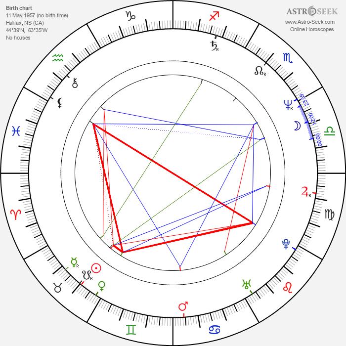 Peter North - Astrology Natal Birth Chart