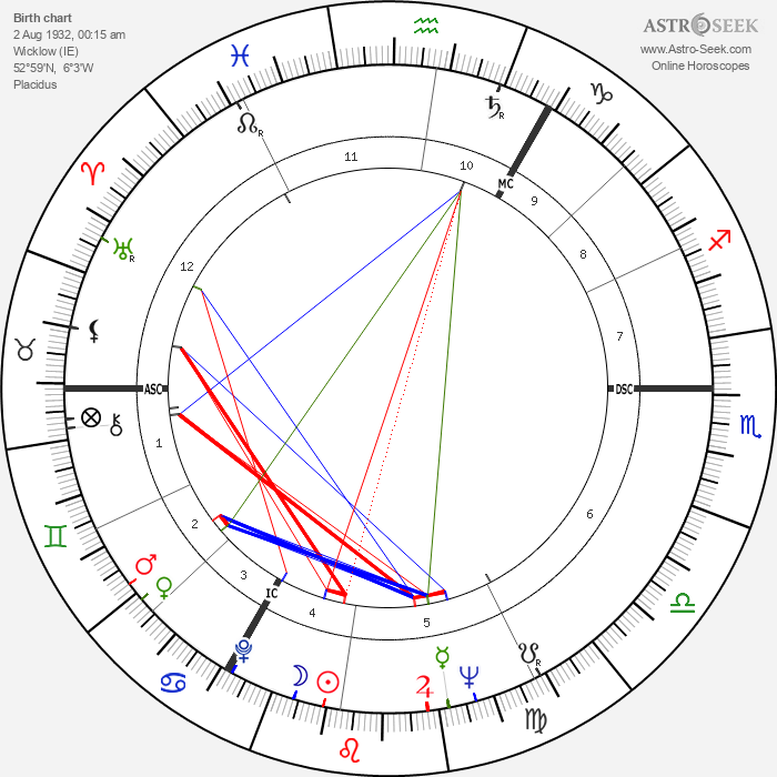 Peter O'Toole - Astrology Natal Birth Chart