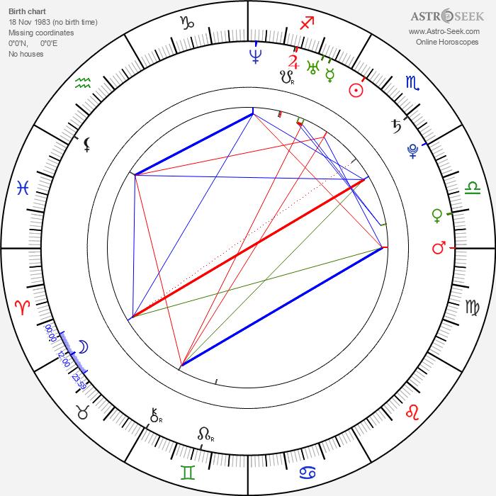 Peter Ondrášek - Astrology Natal Birth Chart
