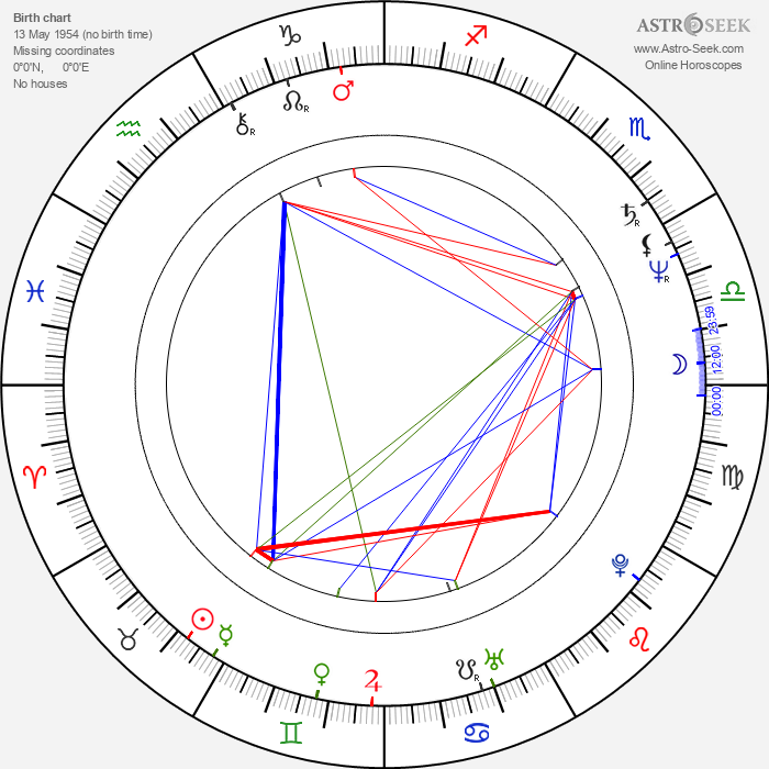Peter Onorati - Astrology Natal Birth Chart