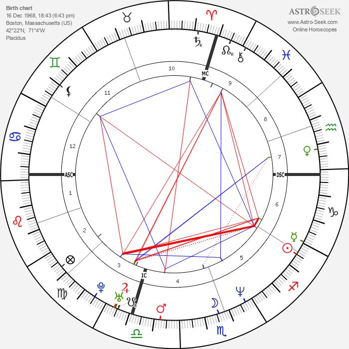 Peter Orszag - Astrology Natal Birth Chart