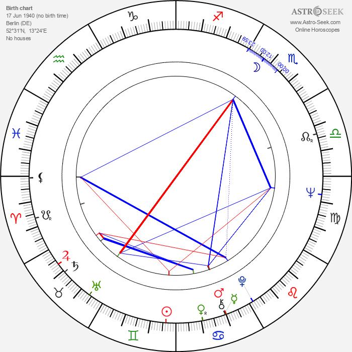 Peter Orthofer - Astrology Natal Birth Chart