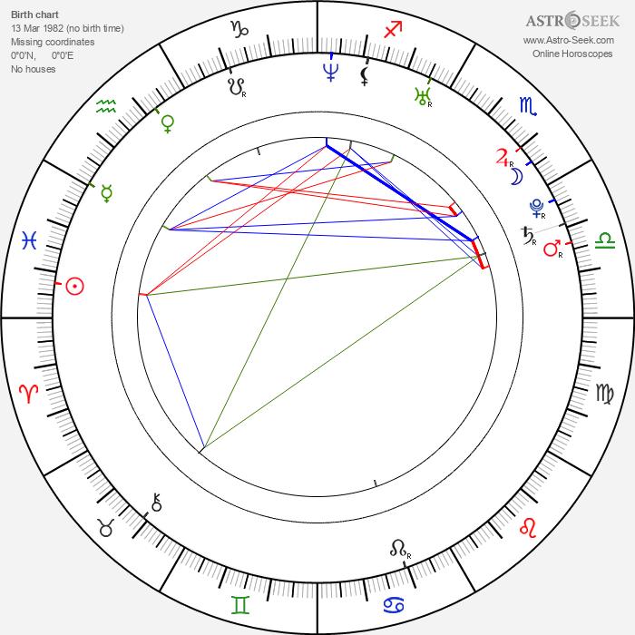 Peter Oszlík - Astrology Natal Birth Chart